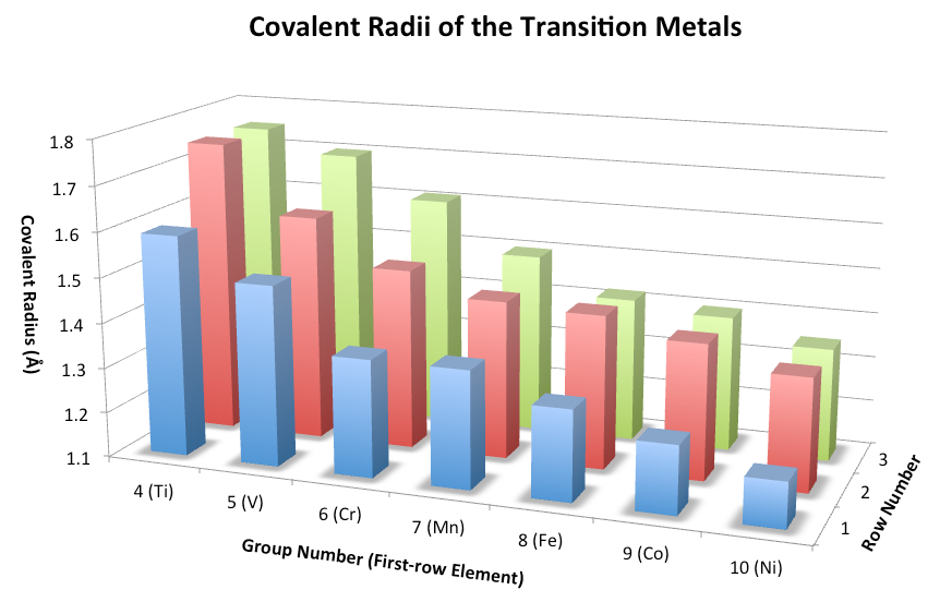 Periodic Trends Of The Transition Metals The