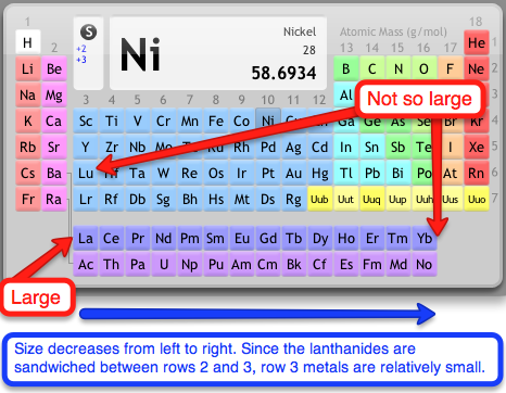 Basicity Trends In The Periodic Table