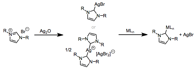 Transmetallation from silver: a great method for the synthesis of NHC complexes.