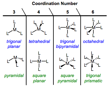 Common geometries of organometallic complexes.