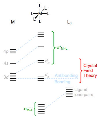 Notice that the M–L bonding orbitals mostly have ligand character, while the antibonding orbitals mostly reside on the metal.