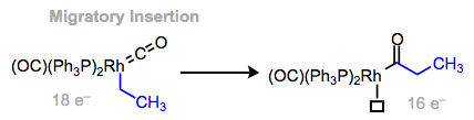 Migratory insertion, a powerful method for C–C bond construction on transition metal centers.