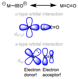 The right-hand resonance structure represents the two bonding interactions in M=C=O.