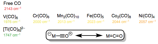 C=O stretching frequencies in metal-carbonyl complexes. Does something seem off here?