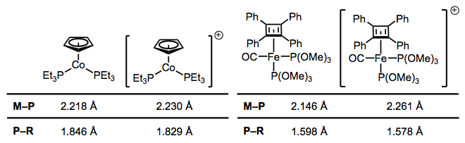 Upon oxidation, M–P and P–R bond lengths change. Why?
