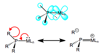 Backbonding in phosphines, a sigma-bond-breaking affair.