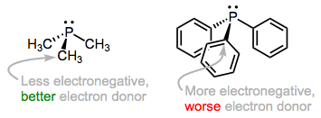 As we add electronegative R groups, the phosphorus atom (and the metal to which it's bound) become more electron poor.