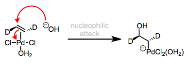 Nucleophilic attack on a coordinated alkene or alkyne is always trans, or anti.