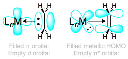 Normal bonding and backbonding in alkene complexes.