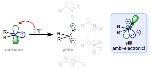 "A ""dative ligand"" R' is the difference between a carbene and an ylide. Both may behave as nucleophiles and/or electrophiles at the same carbon."
