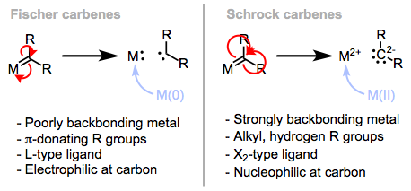 The proper method of deconstruction depends on the electronic nature of the ligand and metal.