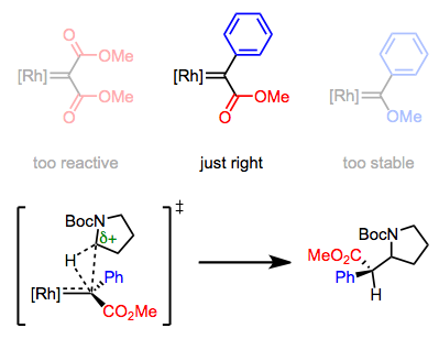 "Donor-acceptor carbenoids are the ""Goldilocks complexes"" of C–H insertion."