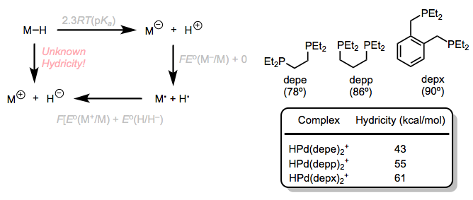 A thermodynamic cycle for hydricity, with some examples. Hydricity and bite angle are well correlated in five-coordinate palladium hydrides.