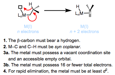 What kinds of alkyl ligands violate the requirements for beta-hydride elimination?
