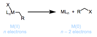 The thermodynamics of reductive elimination can present problems for some alkyl complexes.