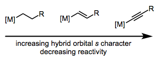 Note that this trend is similar to the nucleophilicity of carbanions as a function of hybridization.
