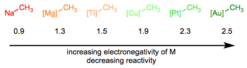 Reactivity decreases as the metal's electronegativity increases.