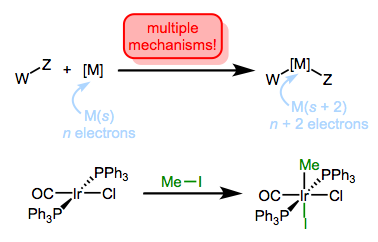 Oxidative addition, with a representative example, for the synthesis of metal alkyl complexes.