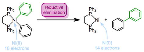 An example of reductive elimination. Intuitively, the electron density at the metal center increases.