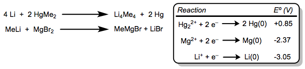 How are both of these reactions favorable? The first is a true transmetalation; the second is a double replacement.
