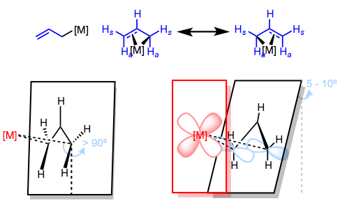 Can we use FMO theory to explain the wonky geometry of the allyl ligand?