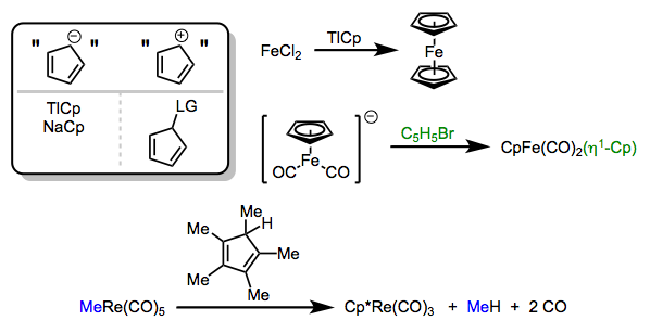 Methods for the synthesis of Cp complexes. The possibilities are exhausted by anionic, cationic, and neutral Cp equivalents!