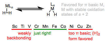 Oxidative addition of H2 is an issue for electron-rich, π-basic metal centers.