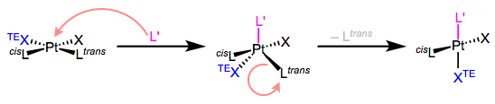 The mechanism of associative ligand substitution of Pt(II) complexes.