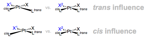 The trans and cis influences in action. Note the elongated bond lengths.