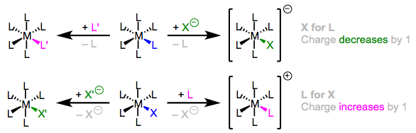 Charge is conserved in ligand substitution reactions. Four general types of substitution are shown here.