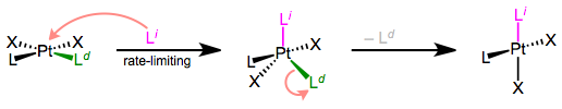 The prototypical mechanism of associative ligand substitution.