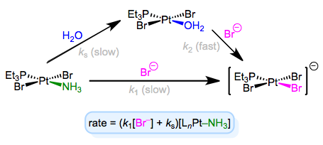 Associative substitution with solvent participation—a head-scratching mechanism for many an organometallic grad student!