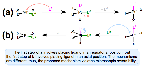 A mechanism involving approach to an axial position and departure from an equatorial position violates microscopic reversibility.