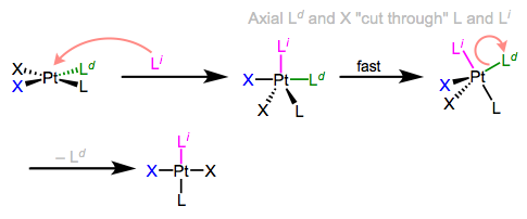 Berry pseudorotation in the midst of associative ligand substitution.