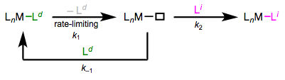 A general scheme for dissociative ligand substitution.