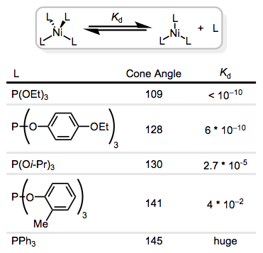 As steric bulk on the ligand increases, dissociation becomes more favorable.