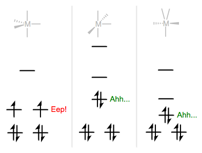 TBP geometry is electronically disfavored for d6 metals. Distorted TBP and SP geometries are favored.