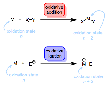 Oxidative addition involves formal bond insertion and the introduction of two new ligands to the metal. Oxidative ligation, OTOH, involves the coordination of only one new ligand, an electrophile.