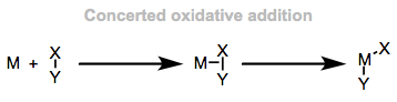 Concerted oxidative addition: sigma complex formation followed by insertion.