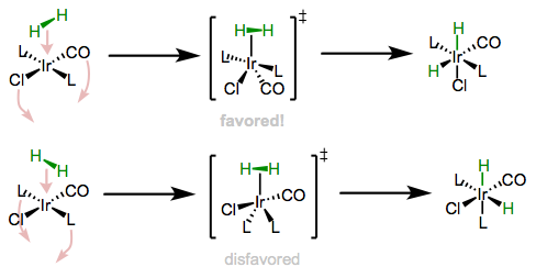 Dihydrogen may approach along two distinct trajectories. Placing π-acidic ligands in the equatorial plane of the TBP transition state is favored.
