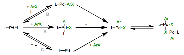 Mechanisms of oxidative addition to palladium(0) phosphine complexes.