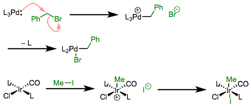 SN2 mechanisms of oxidative addition: oxidative ligation followed by ligand substitution or simple coordination.