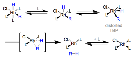 Reductive elimination is faster from five-coordinate than six-coordinate complexes.