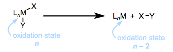 A general reductive elimination. Notice that the oxidation state of the metal decreases by two units, and open coordination sites become available.
