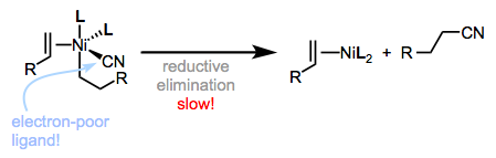 Reductive elimination is the turnover-limiting step of hydrocyanation. How would you design L to speed it up?