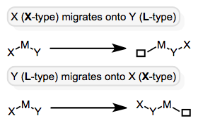 X can migrate onto unsaturated ligand Y, or Y onto X. The former is more common for CO insertions.