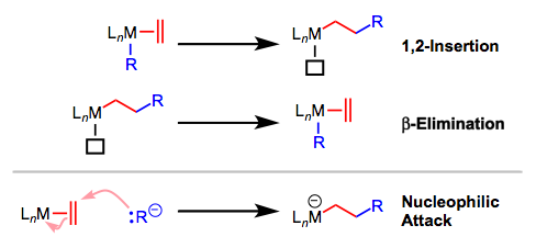 1,2-Insertion is dinstinct from nucleophilic/electrophilic attack on coordinated ligands.