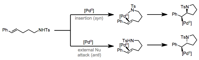 The diastereoselectivity of formal insertions provides insight about their mechanisms.