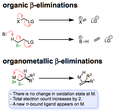 Comparing organic and organometallic β-eliminations. A nucleophilic bond or lone pair promotes loss or migration of a leaving group.