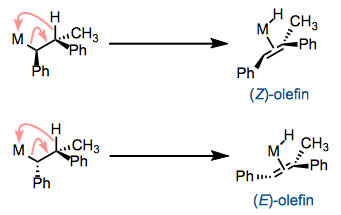 β-elimination is stereospecific. One diastereomer of reactant leads to the (Z)-olefin and the other to the (E)-olefin.